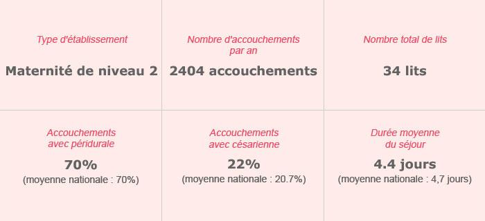 Centre Hospitalier Intercommunal Le Raincy-Montfermeil – Maternité