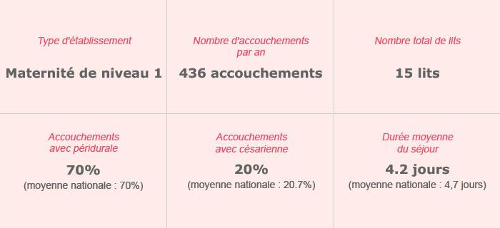 Clinique de Champagne – Maternité