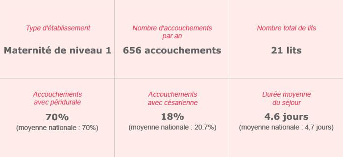 Clinique Henri Guillard – Coutances – Maternité