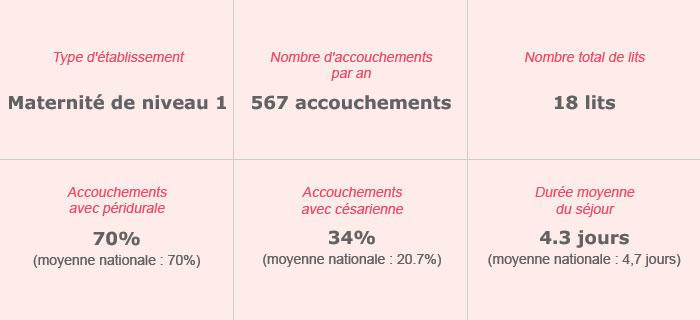 Clinique Les Martinets – Maternité