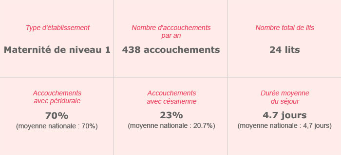 Établissement de Soins Pluridisciplinaire Pasteur – Maternité