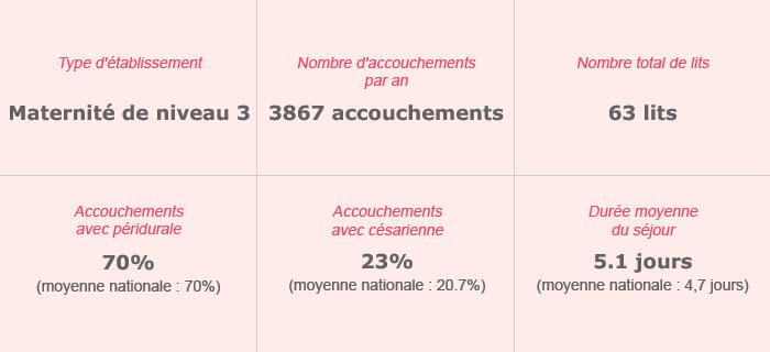 Groupe Hospitalier Armand Trousseau-Roche Guyon – Maternité