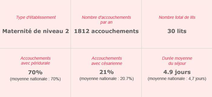 Groupe Hospitalier La Rochelle-Re-Aunis – Maternité