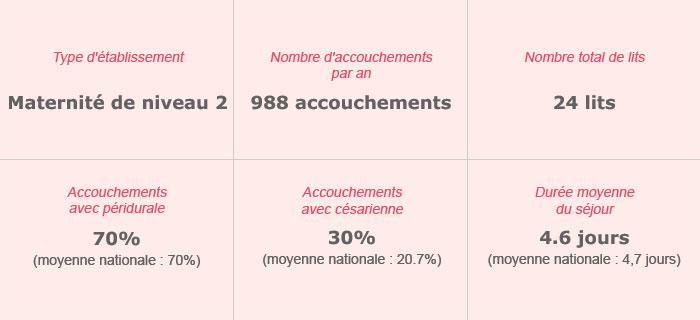 Hôpital Européen de Paris Gvm Care & Research – Maternité