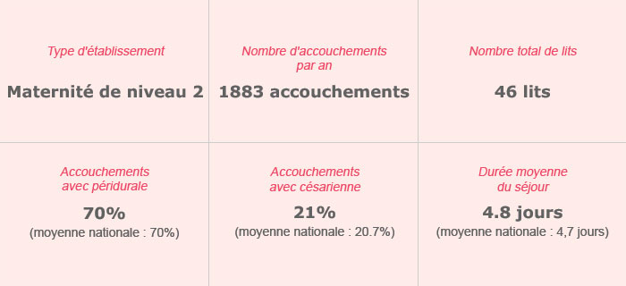 Polyclinique de Courlancy – Maternité
