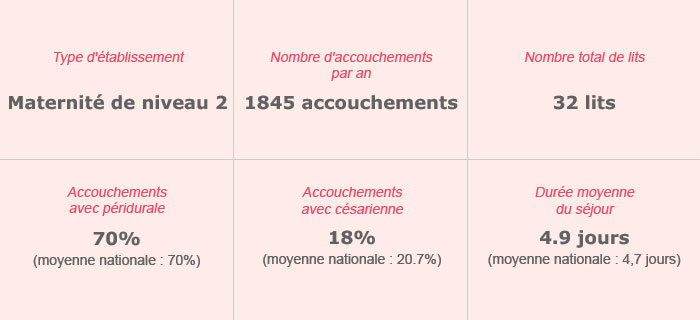Polyclinique de Franche-Comté – Maternité