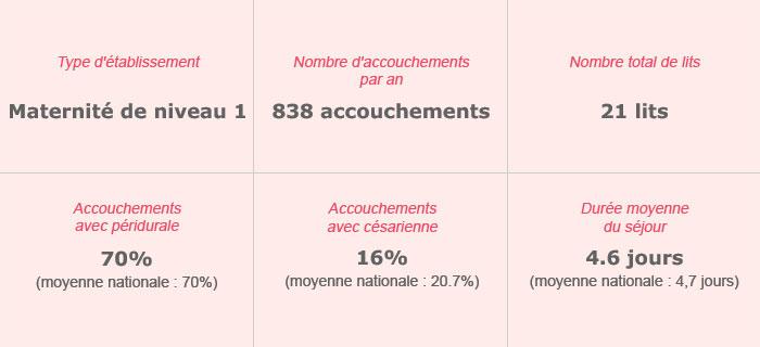 Polyclinique de La Guadeloupe – Maternité