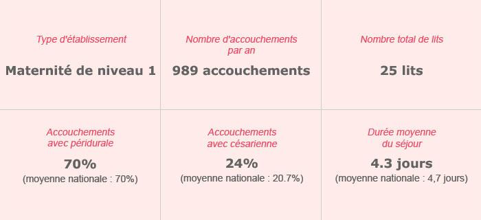 Polyclinique Jean Villar – Maternité