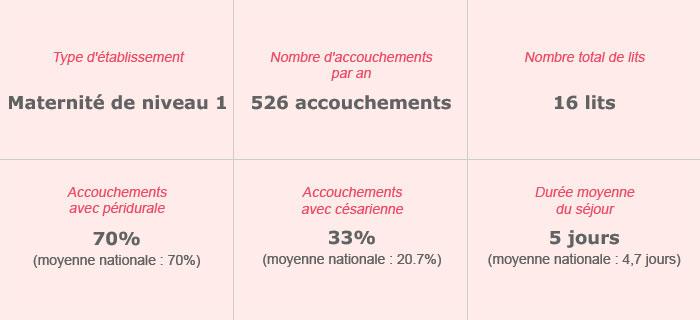 Polyclinique La Residence- Maymard – Maternité