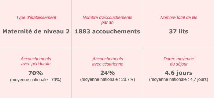 Polyclinique Saint-André – Maternité