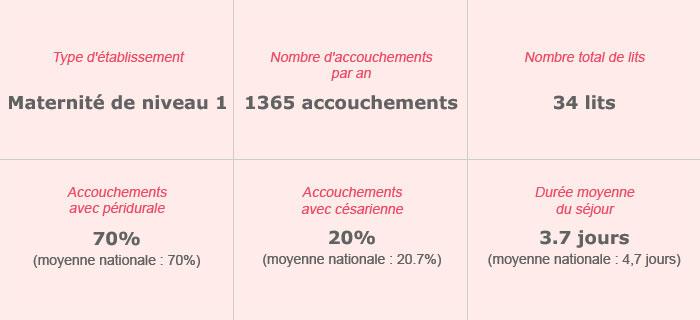 Polyclinique Villette – Maternité