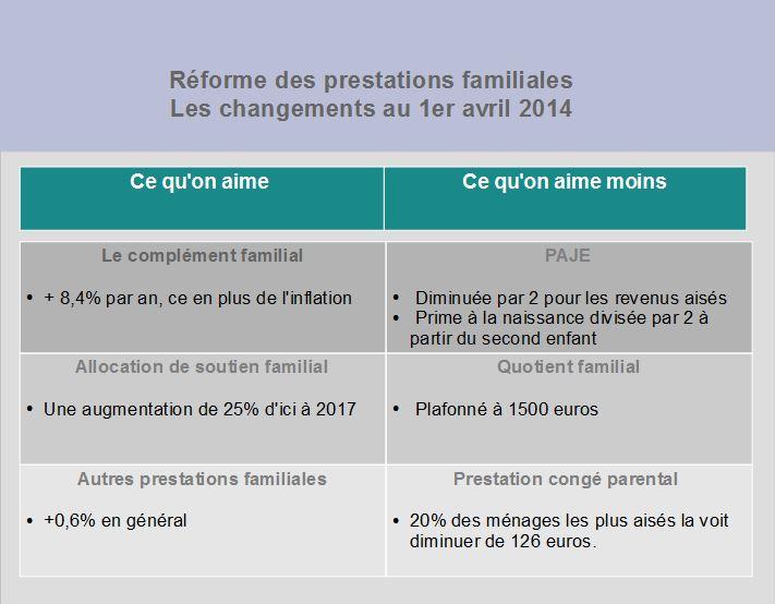 Les prestations familiales réformées: pas touche aux alloc', ou presque!