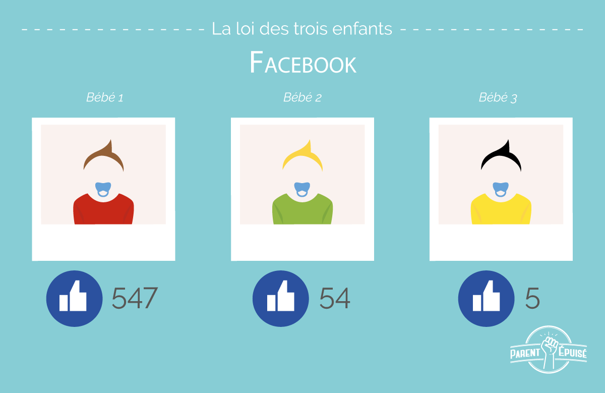 parents epuises facebook popularite bebe