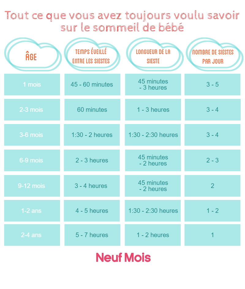 infographie sommeil bebe