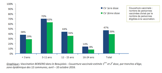 meningite-resultats-pourcentage-beaujolais